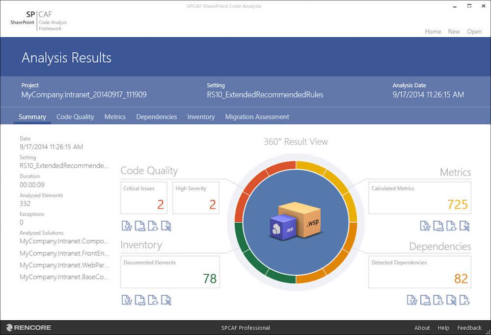 SPCAF Analysis Dashboard