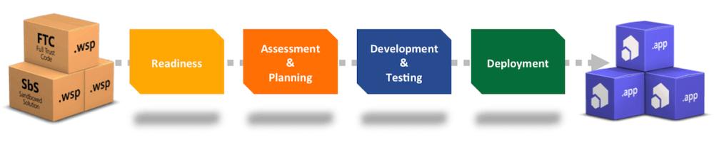sharepoint app model