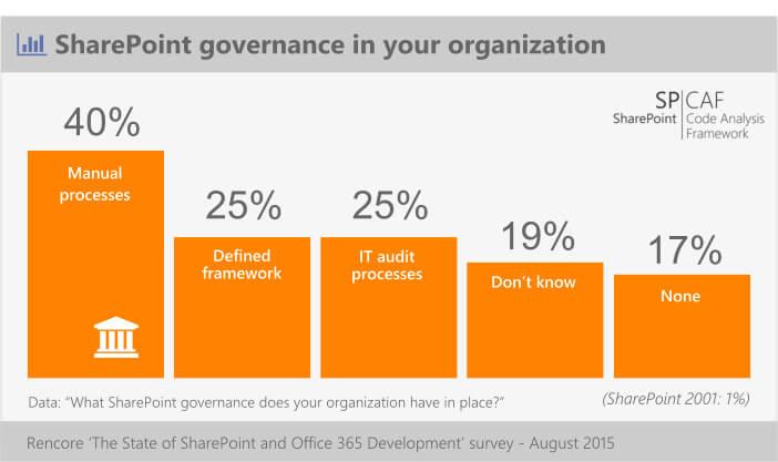 survey_gov