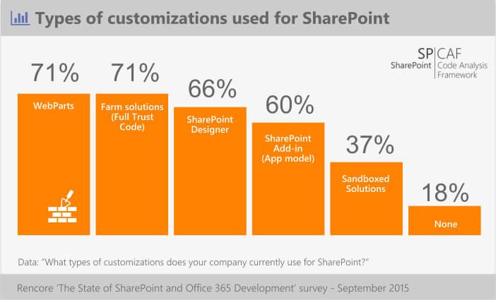customizing SharePoint