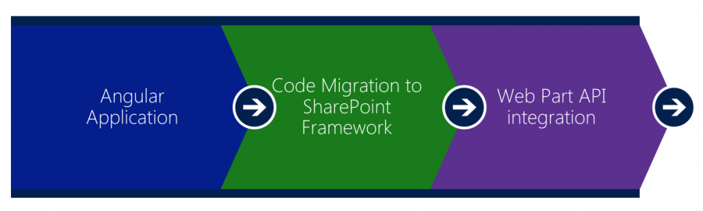 Sharepoint development model