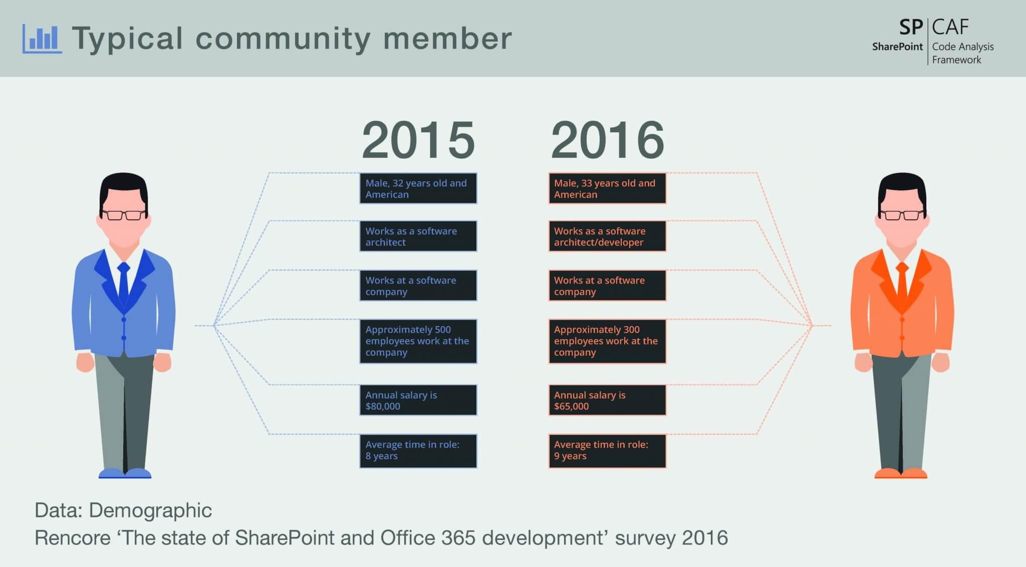 Office 365 development