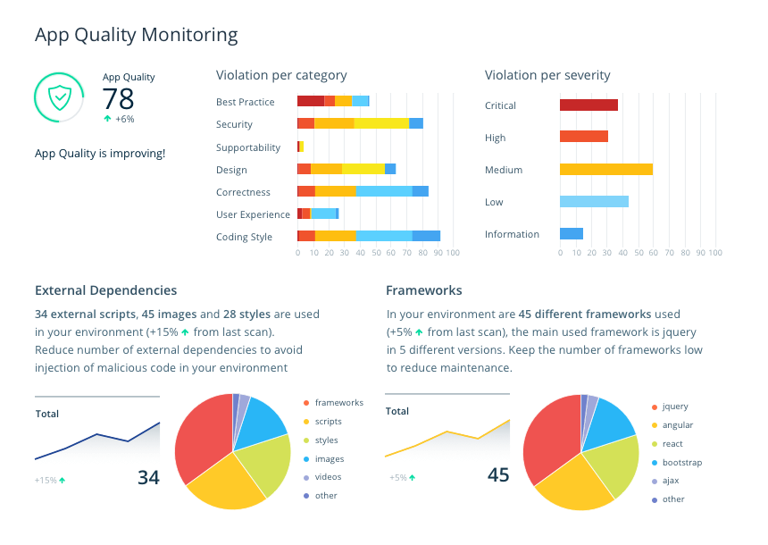 App Quality Monitoring