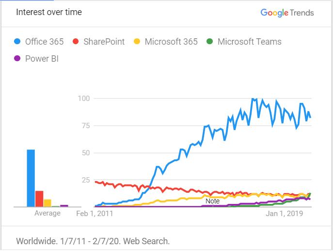 Trend_in_text1_Office 365 SPFx beyond